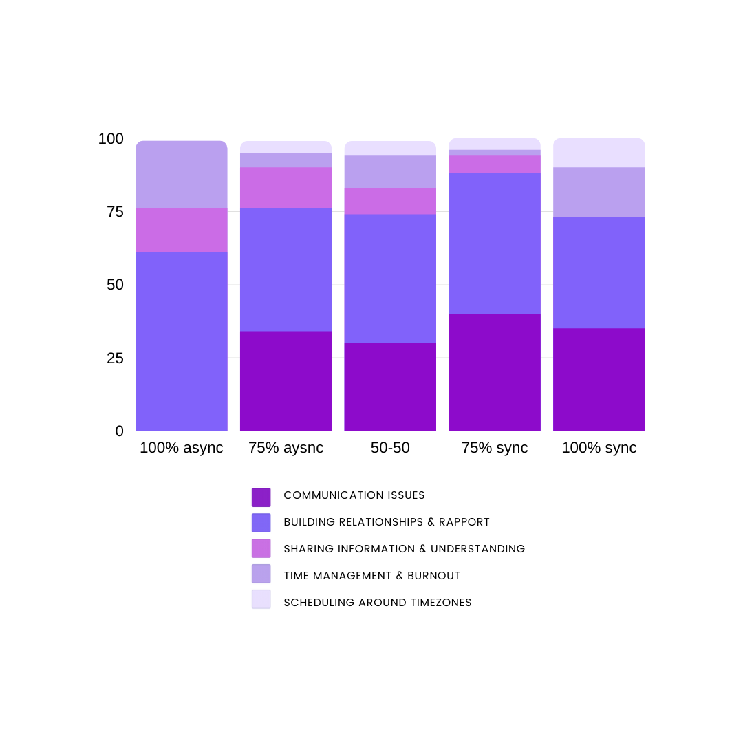 A segmented bar graph showing remote work problems by async and sync teams.