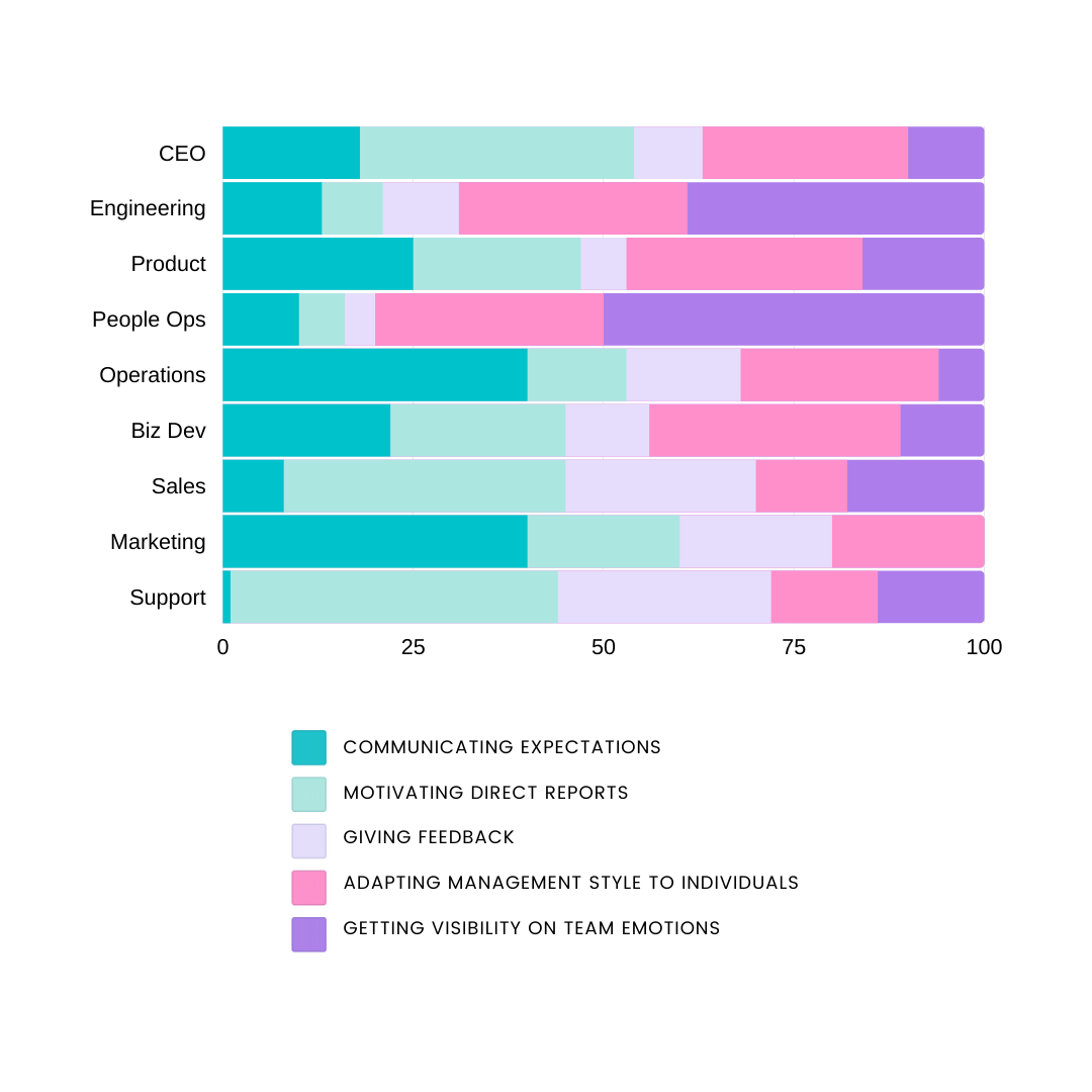 A segmented bar graph showing how EQ tasks change by remote manager function.