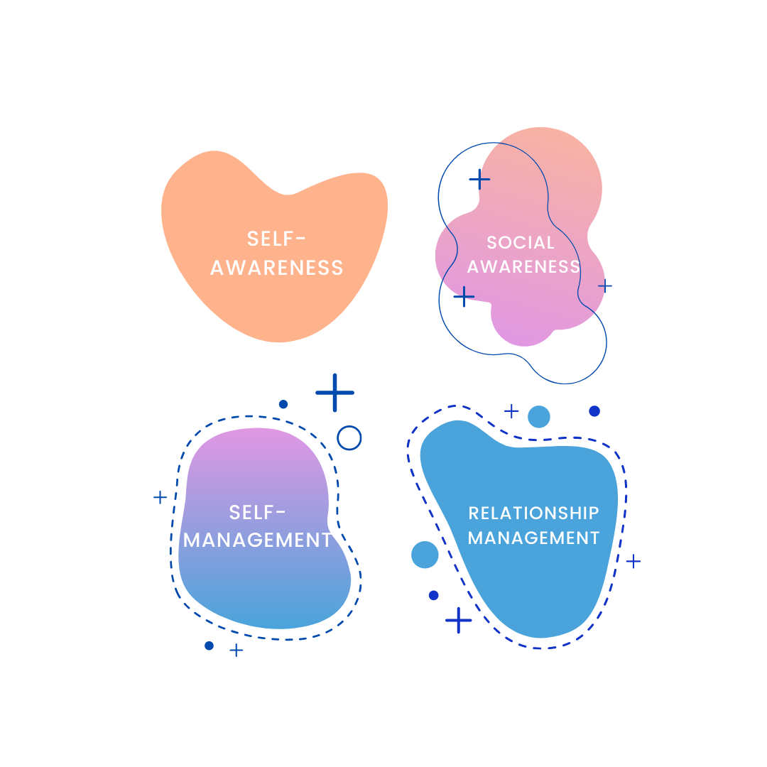 Colorful bubbles show the four quadrants of emotional intelligence by Daniel Golemann.
