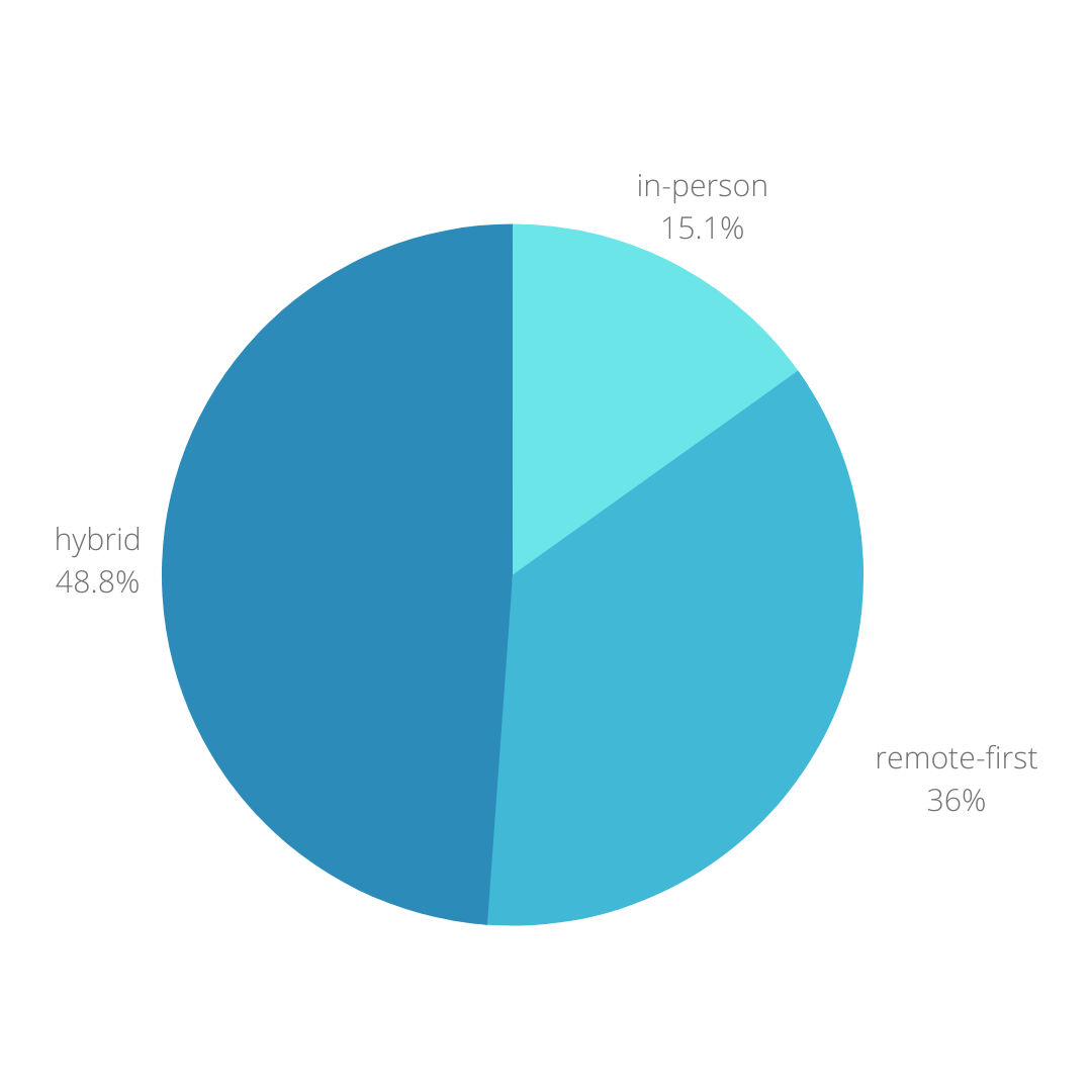 A pie graph displaying the future remote plans of tech organizations we interviewed.