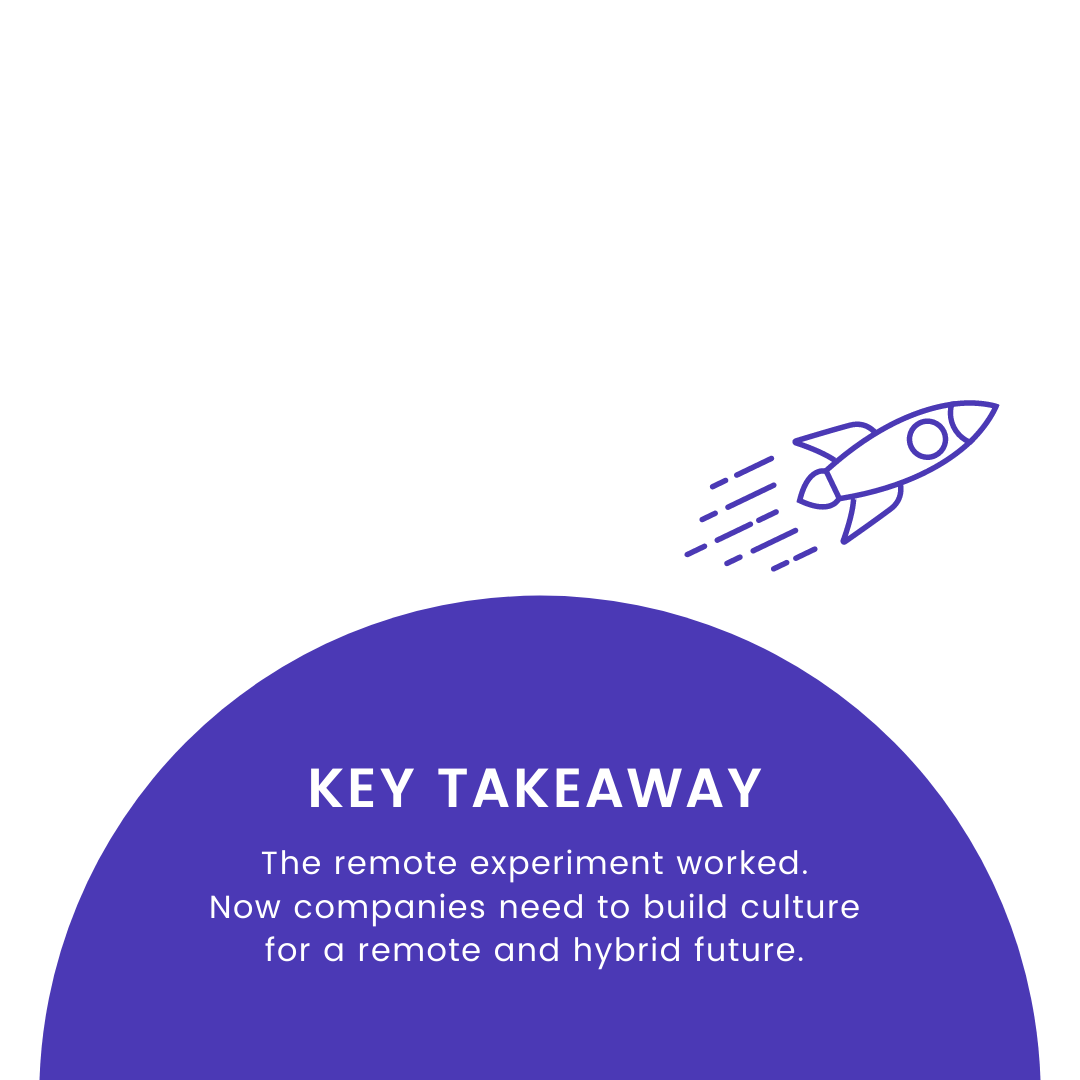 Key Takeaway: The remote experiment worked. Now companies need to build culture for a remote and hybrid future.