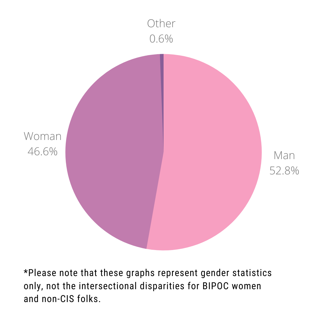 A pie chart displaying the gender distribution of the managers we interviewed.