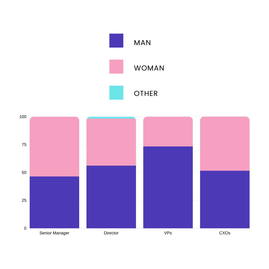 A segmented bar graph showing the gender distribution of managers by their relative seniority.