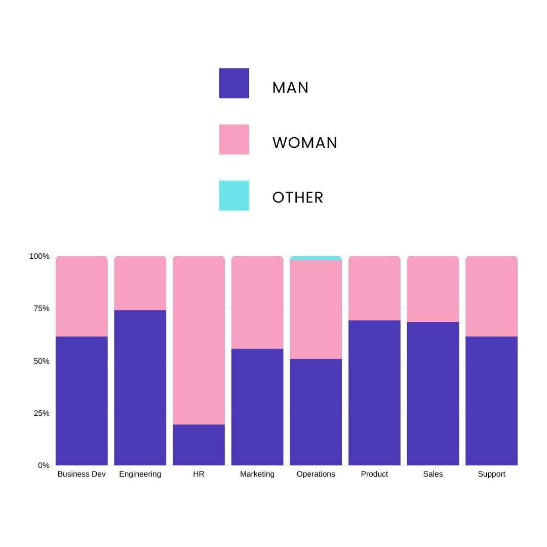 A bar graph segmented into men and women by function.