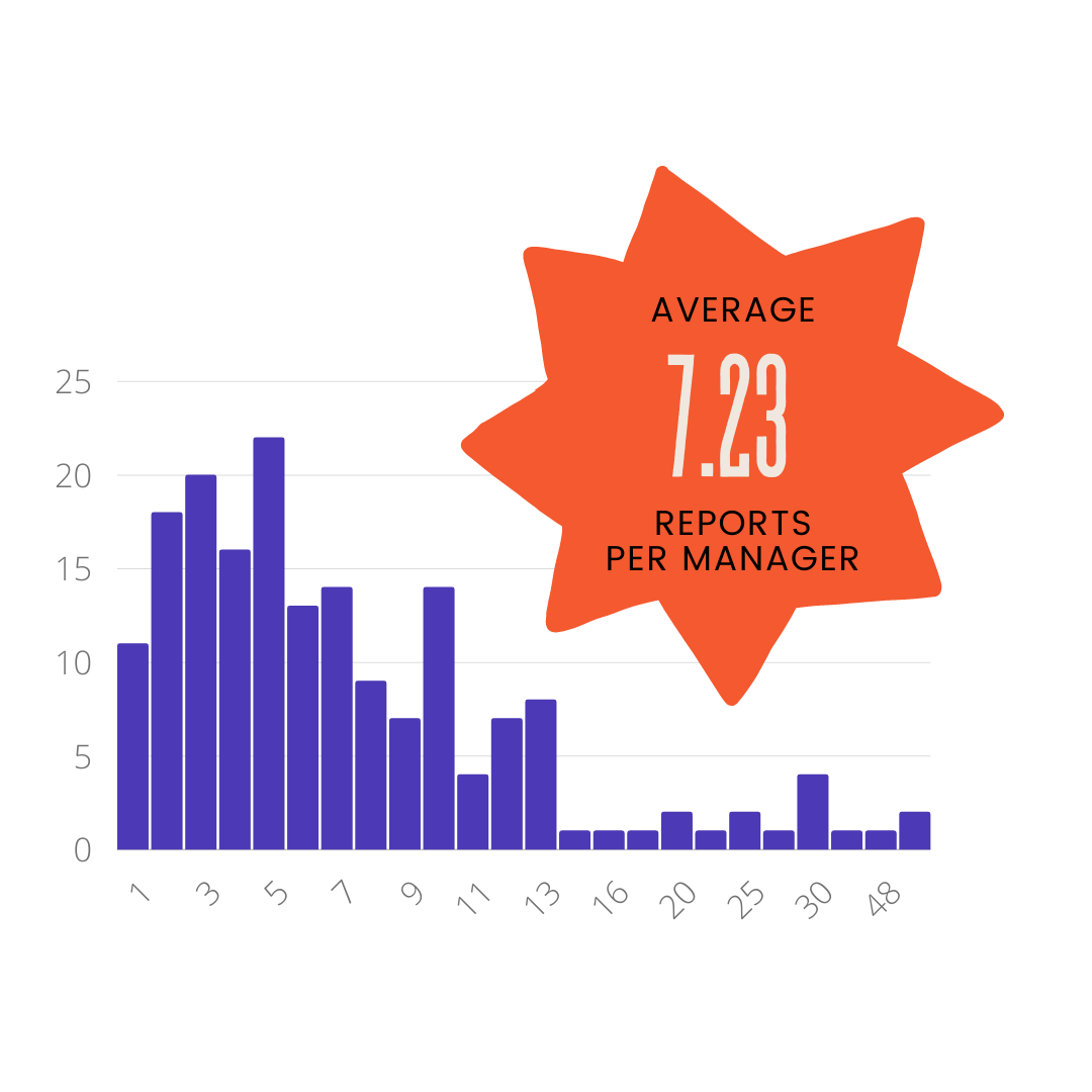 A bar graph showing the average number of direct reports. Managers averaged 7.23 direct reports per remote team!