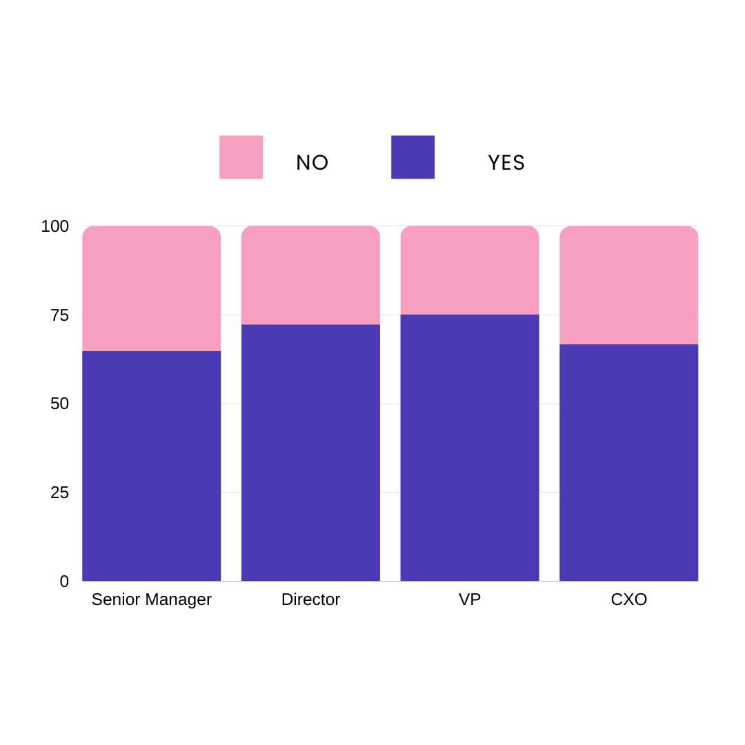 A segmented bar graph showing the ratio of burnout by manager seniority.