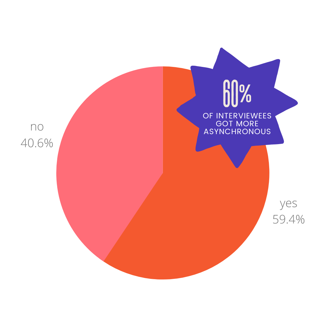 A pie chart showing whether teams had gotten more asynchronous in the pandemic. 60% of remote teams had gotten more async!
