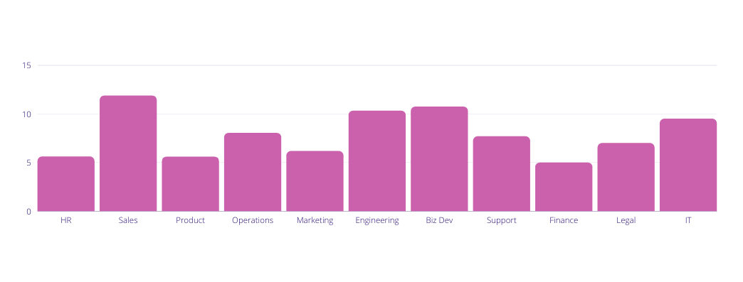 A bar graph showing the average number of direct reports by remote manager function.