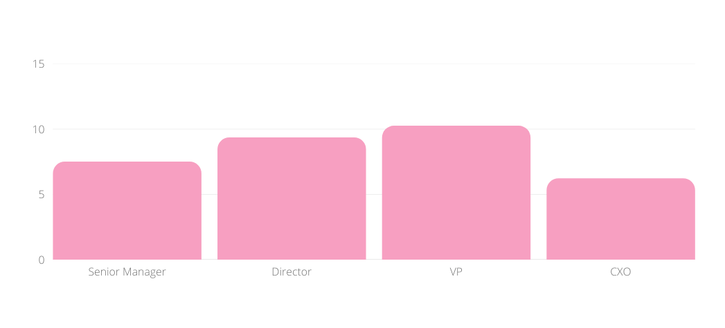 A bar graph showing the average direct reports by seniority level on a remote team.