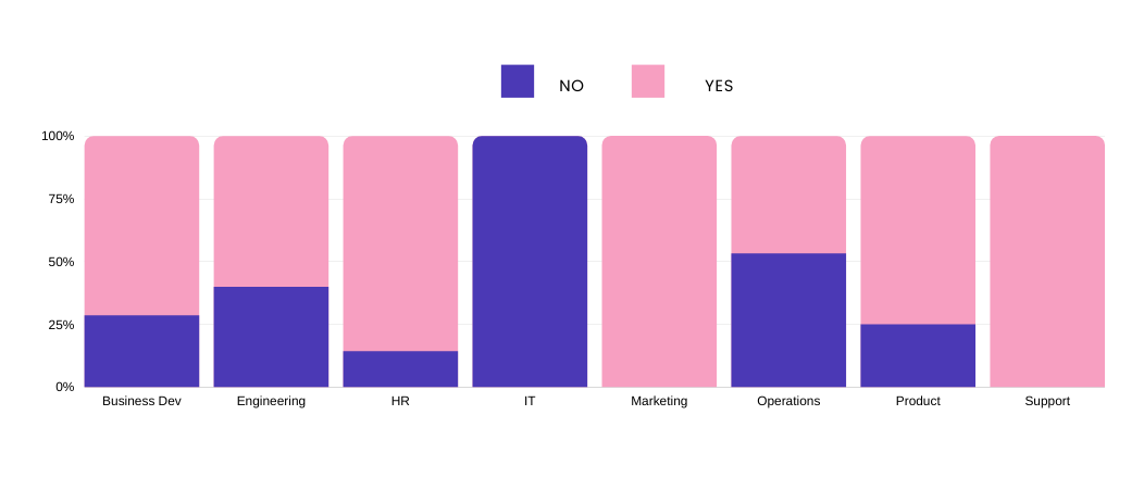 A segmented bar graph showing the burnout ratio by remote manager role function.