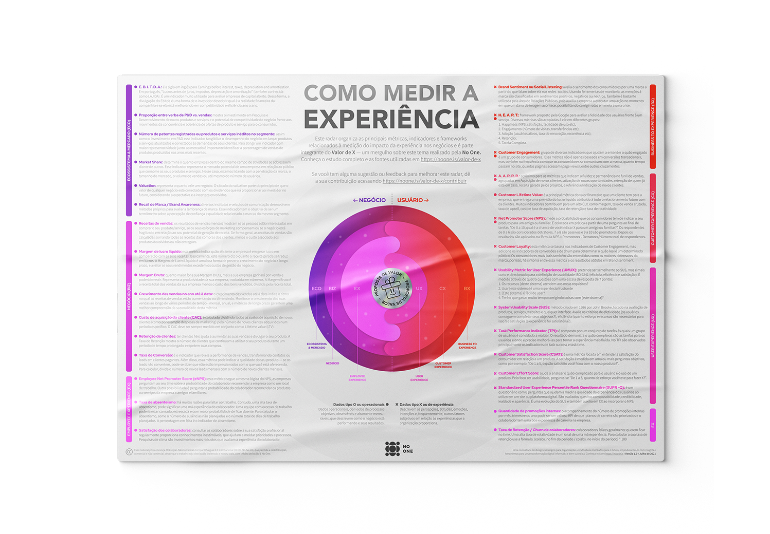 Como medir a experiência. Radar Valor de X