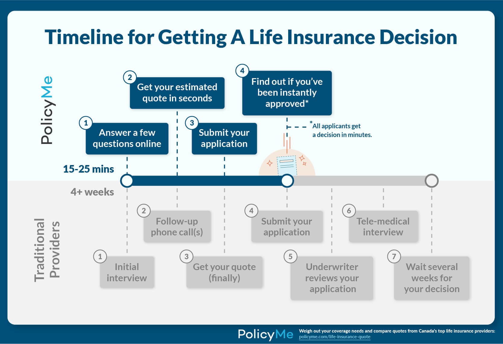 Customers applying for life insurance with PolicyMe get a decision within 15-25 minutes. Some customers get instantly approved. With traditional insurance providers, the wait time to get a decision can be over 4 weeks.