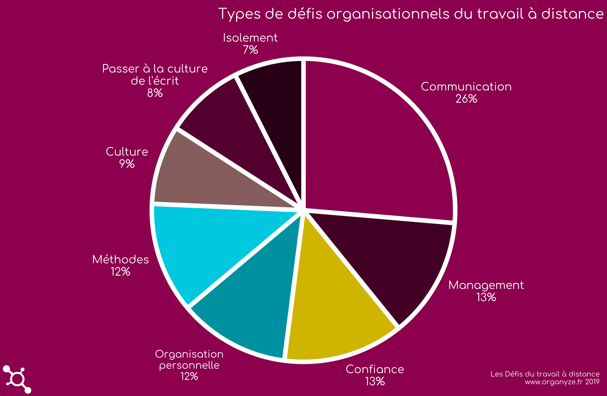 Communication, Management, Confiance, Organisation personnelle, Méthodes, Culture, Passage à la culture de l'écrit et Isolement