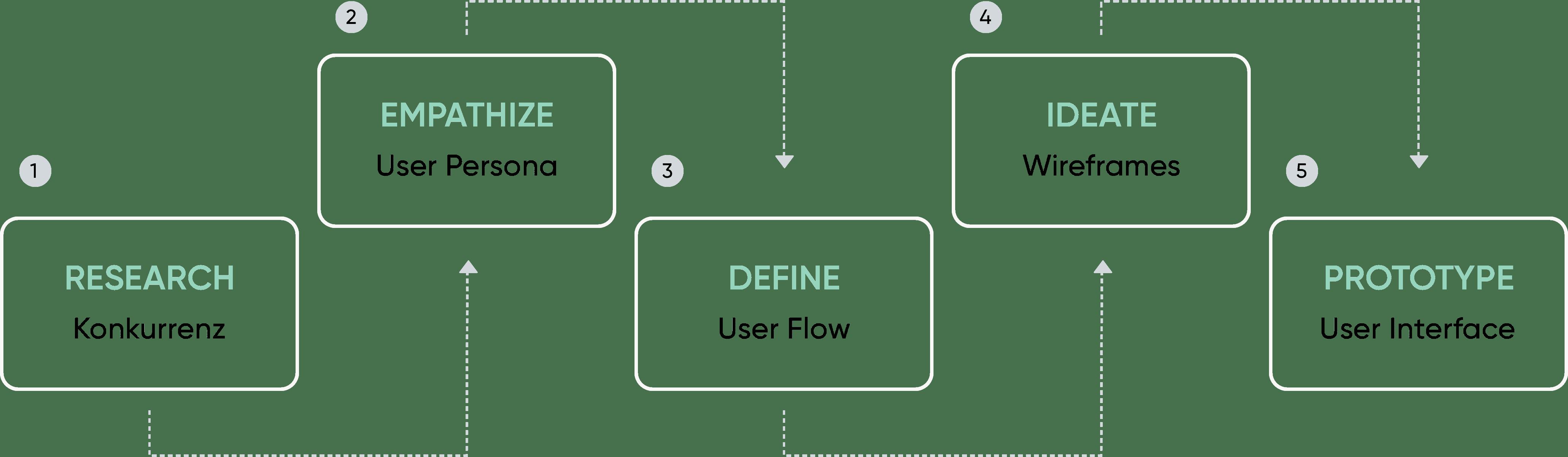 UX Design Prozess
