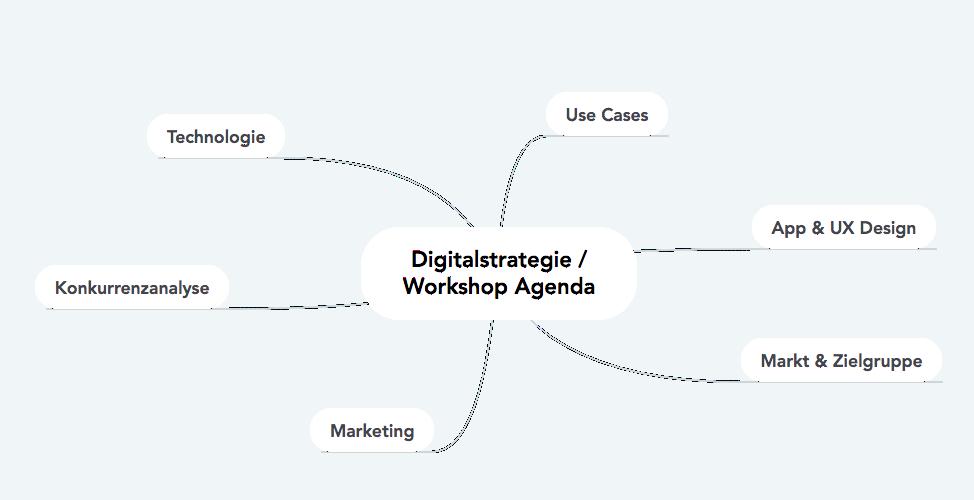 Image Digitalstrategie