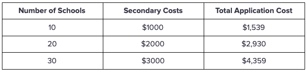 Cost of Secondary Applications and AMCAS Table