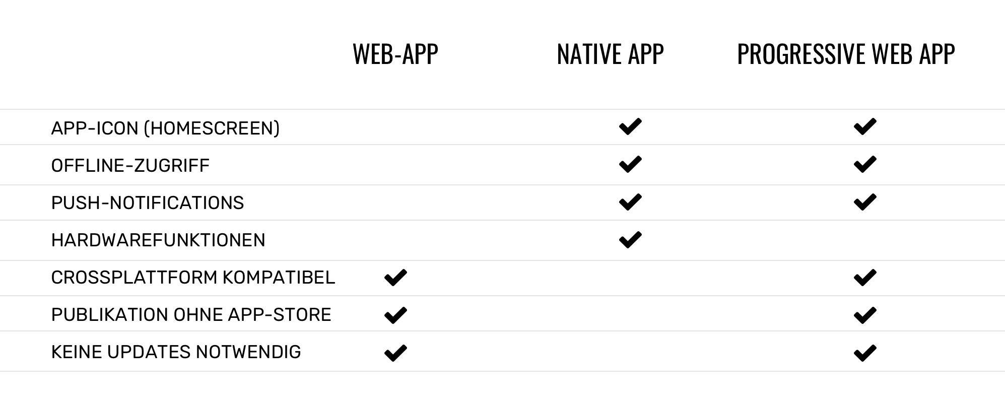 Vergleich Web-App, Native App, Progressive Web App (PWA)