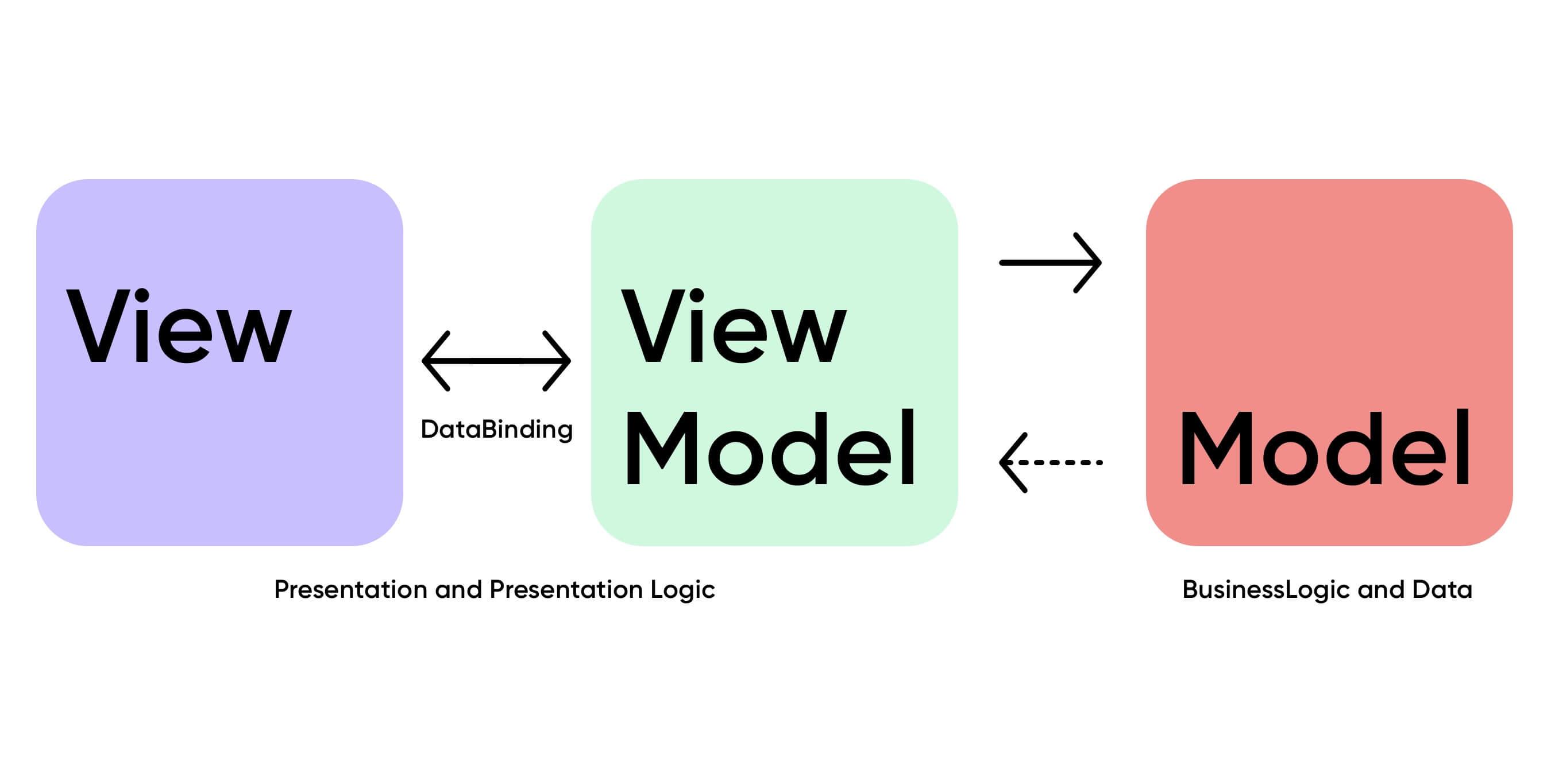Model-View-View-Model Prinzip