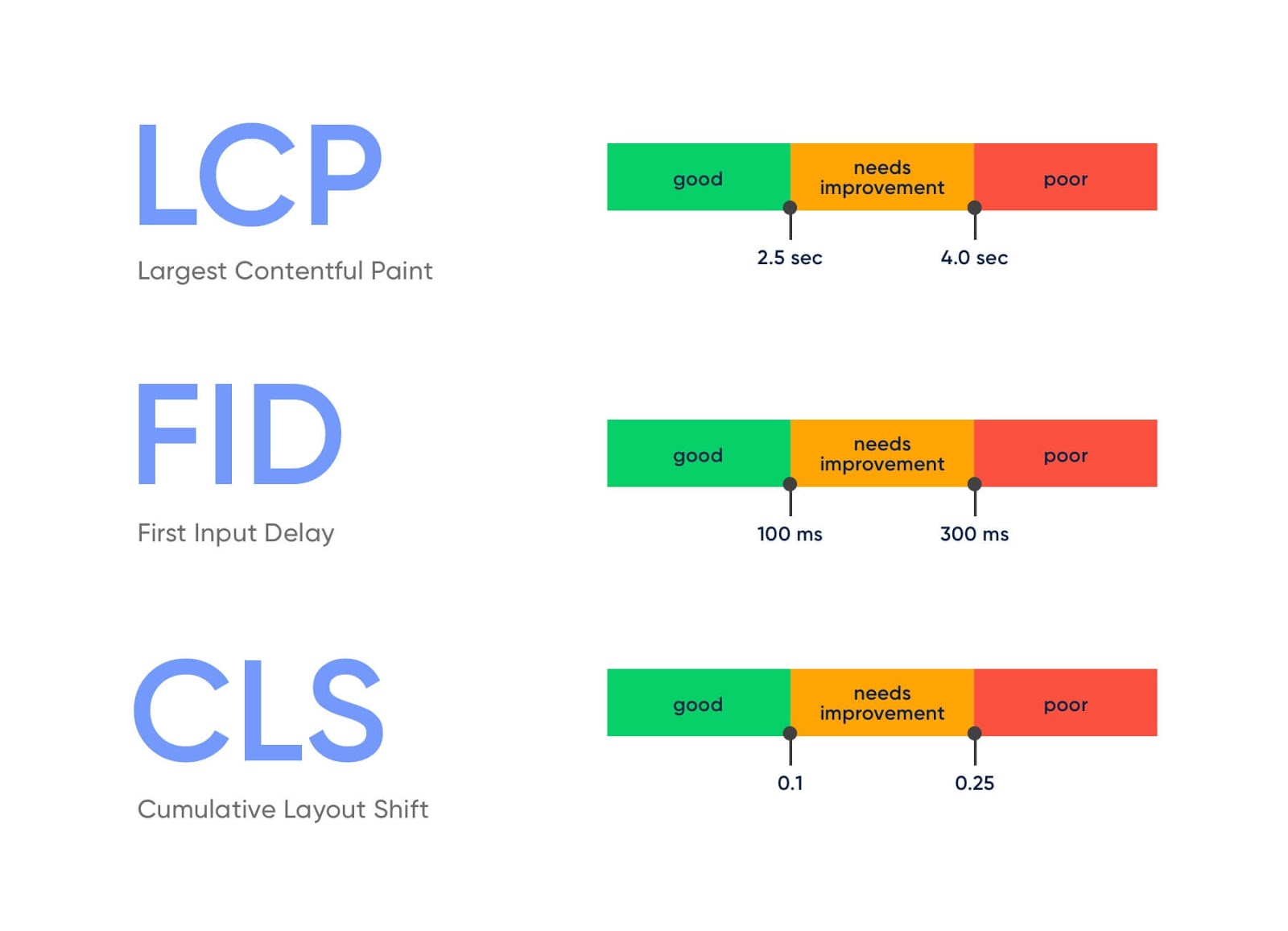 Google Core Web Vitals - Bewertungskriterien