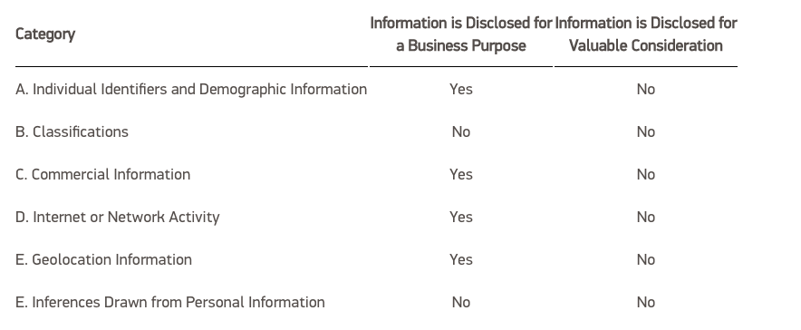 Table of Personal Information Disclosed for Business Purpose or Valuable Consideration