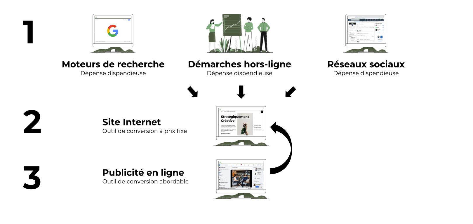 Schéma de la stratégie des besoins définis