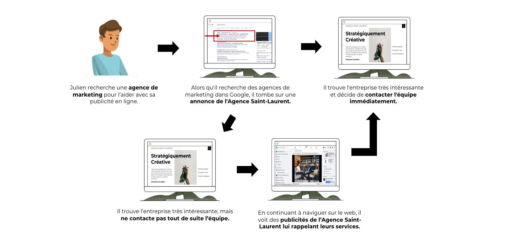 Schéma du remarketing