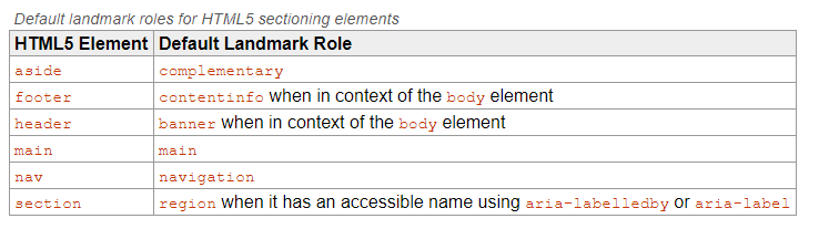 Review Table of HTML5 Sectioning Elements