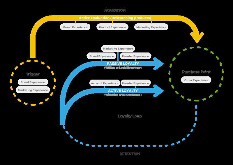 C2's version of McKinsey & Company's Customer Journey Loop