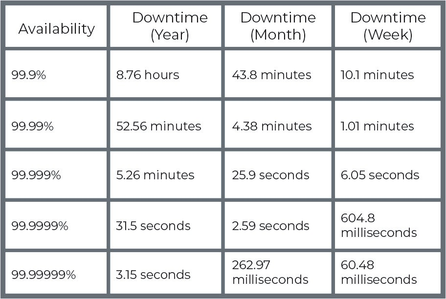 Know the Nines chart up availability and uptime