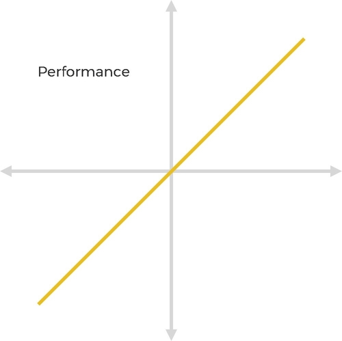 Kano Model - Performance Graph
