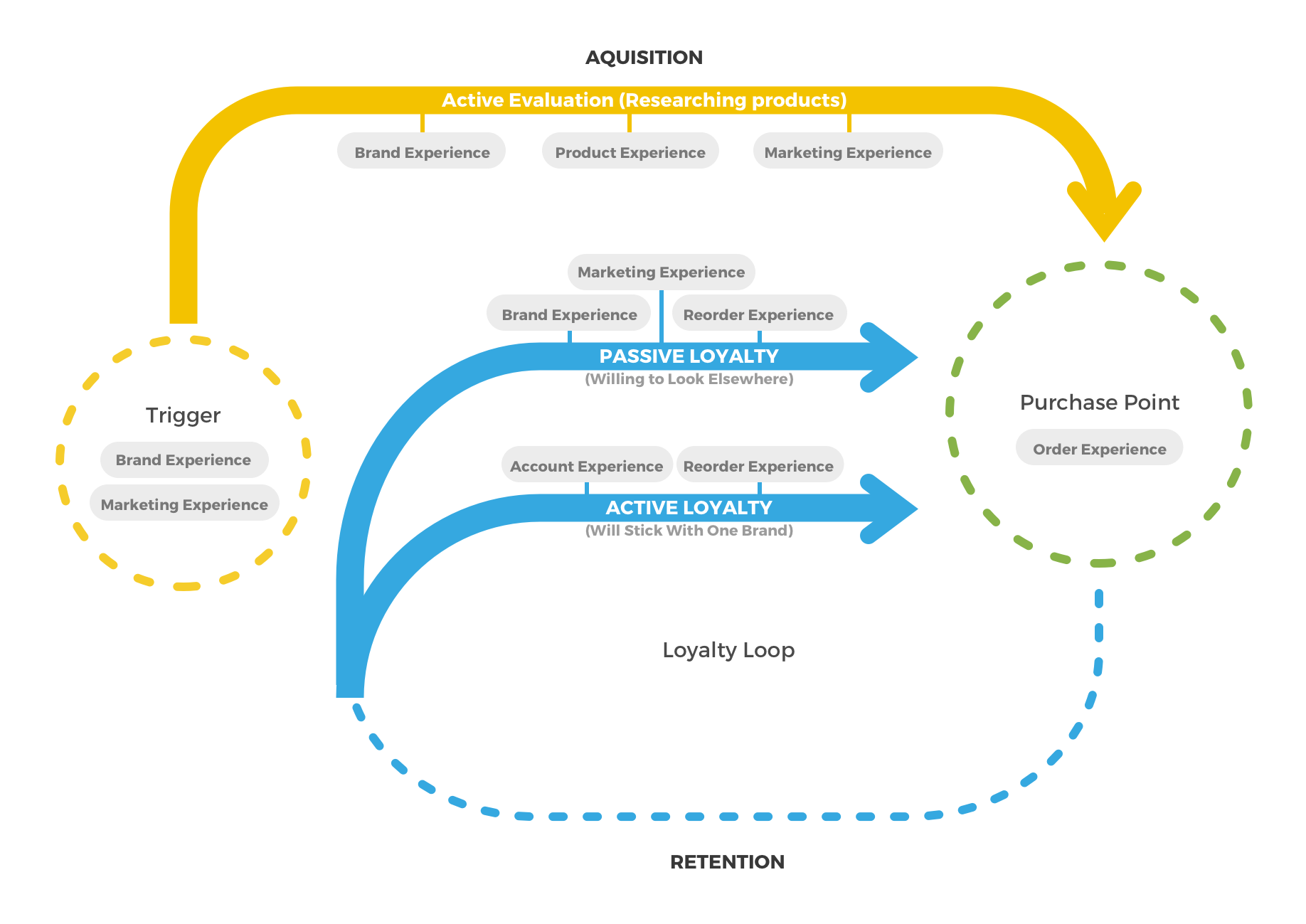 The C2 Group's version of McKinsey & Company's Customer Journey Loop