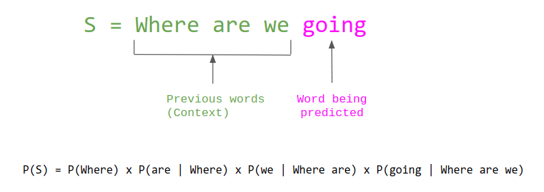 Predicting the new word from previous words in an article. Source: The Gradient