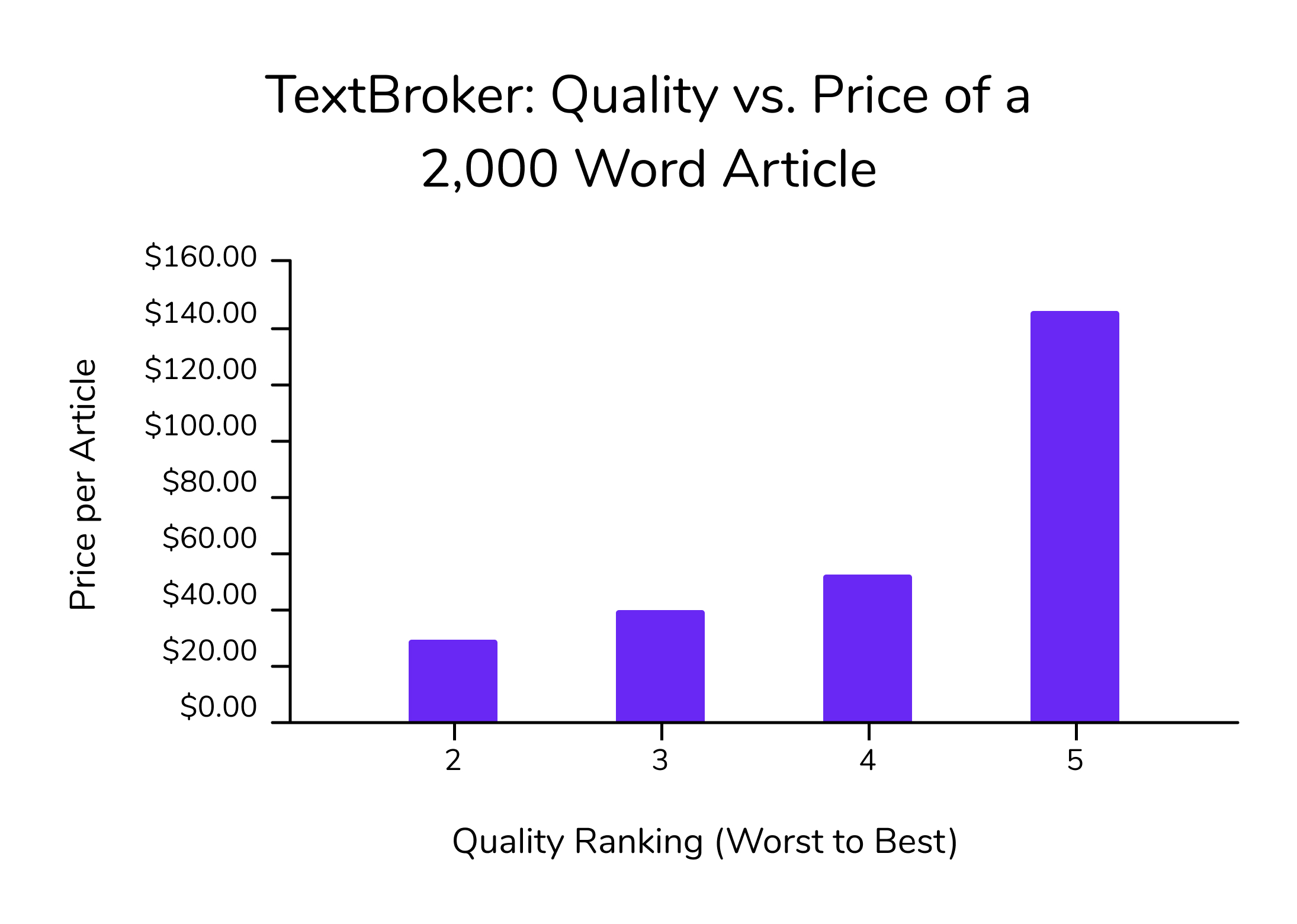 Bar chart showing how a 2,000 word TextBroker article ranks higher as its price increases.