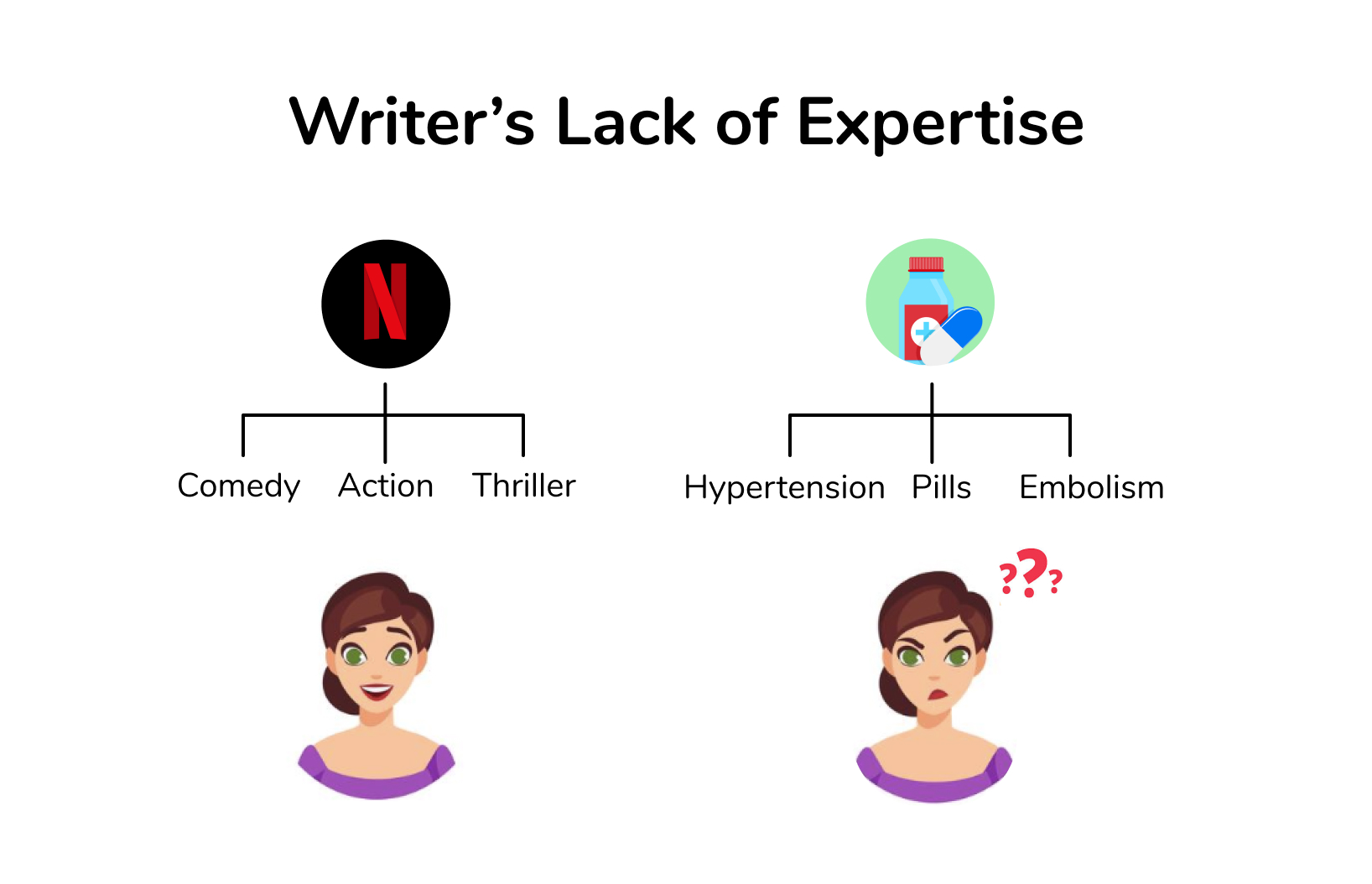 A happy writer when writing about her expertise in t.v. next to an unhappy writer when writing outside of her expertise.