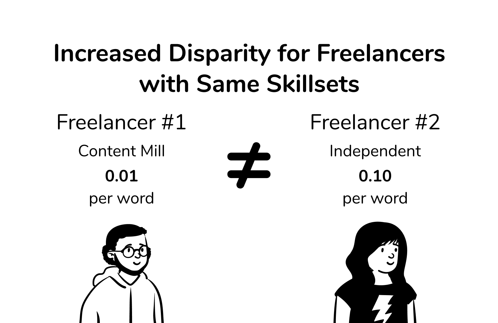 A comparison showing how a content mill freelancer and an independent freelancer have different rates.