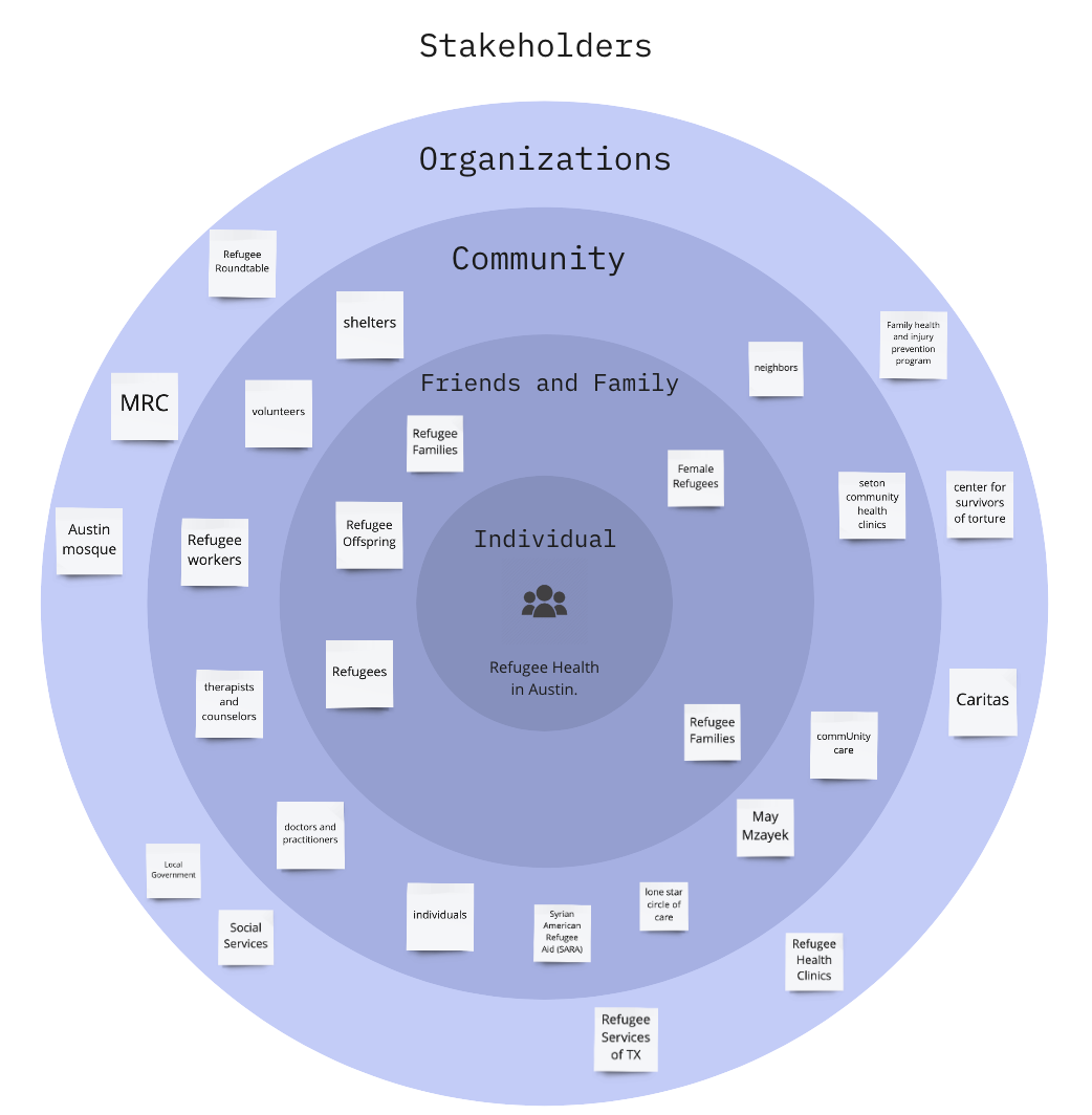 A stakeholder map of all those in Austin who might care about refugee health issues