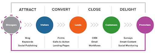 lead gen process - startup sanctuary