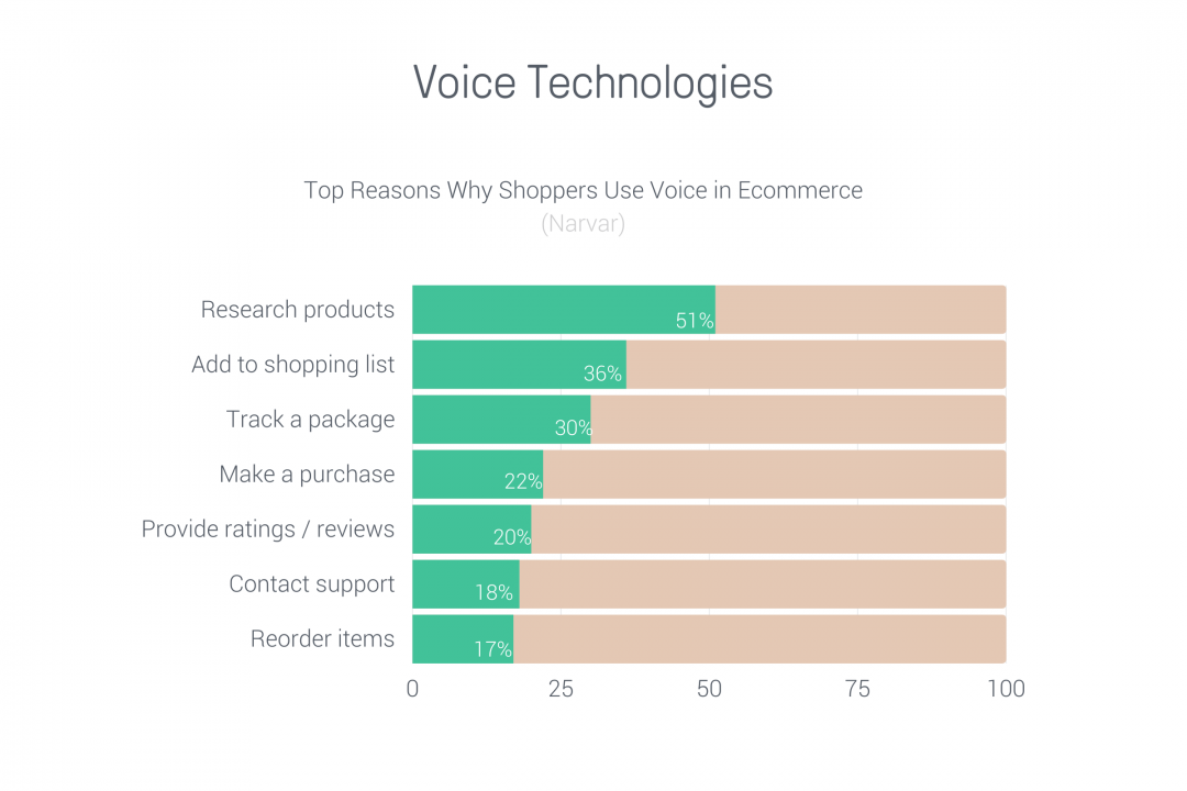 voice ecommerce trends