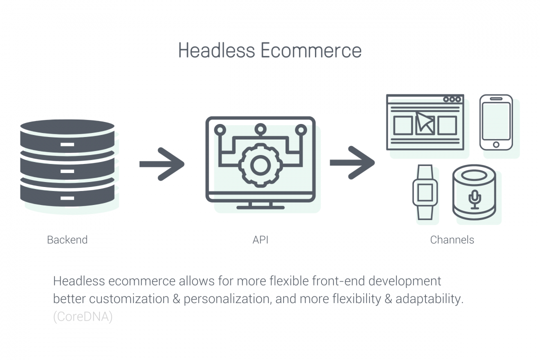 Headless ecommerce trends