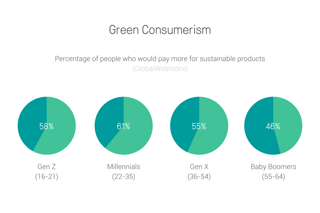 green consumerism ecommerce trends