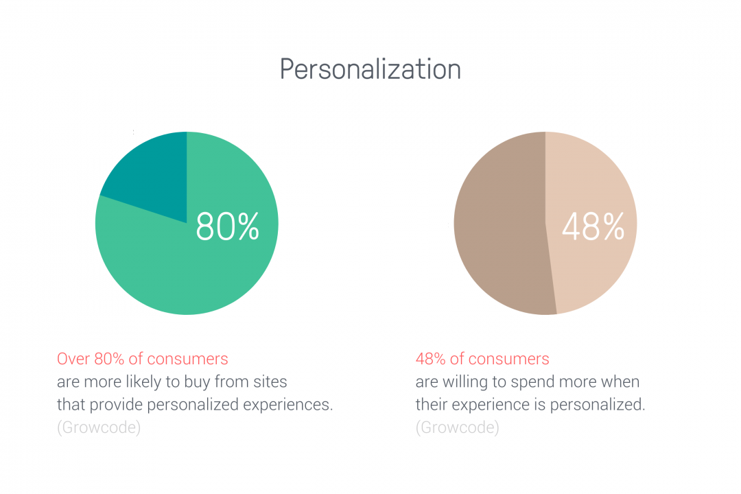Personalization ecommerce trends