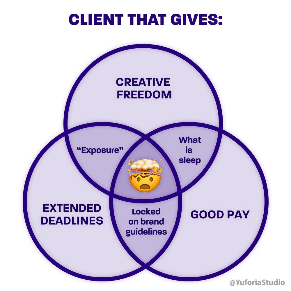 Venn diagram of creative freedom, good pay, and extended deadlines