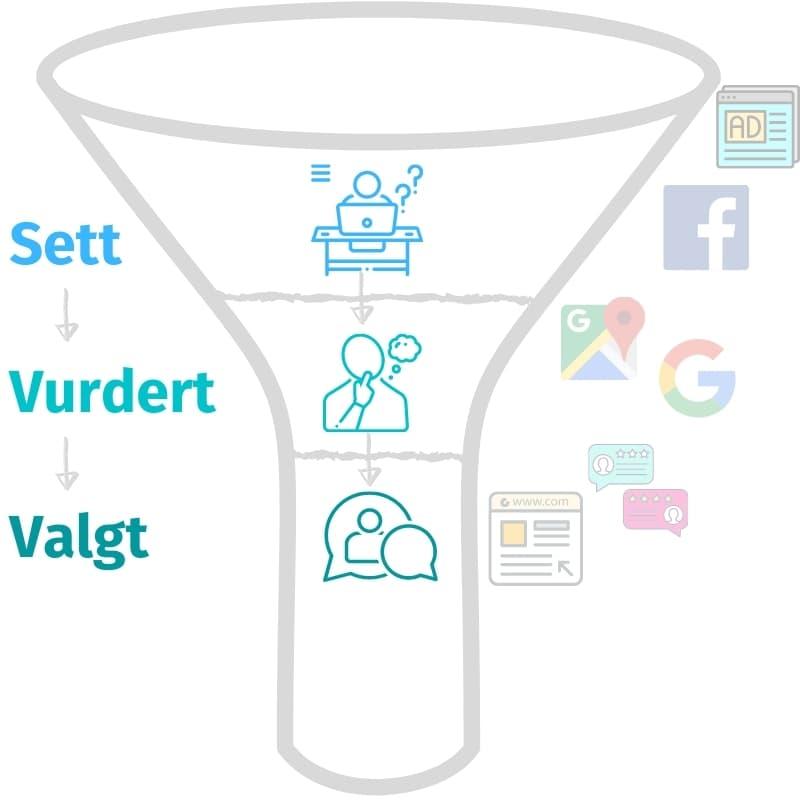 Trakt for digital markedsføring og hvordan kunden beveges trinn for trinn mot kjøp gjennom digital markedsføring