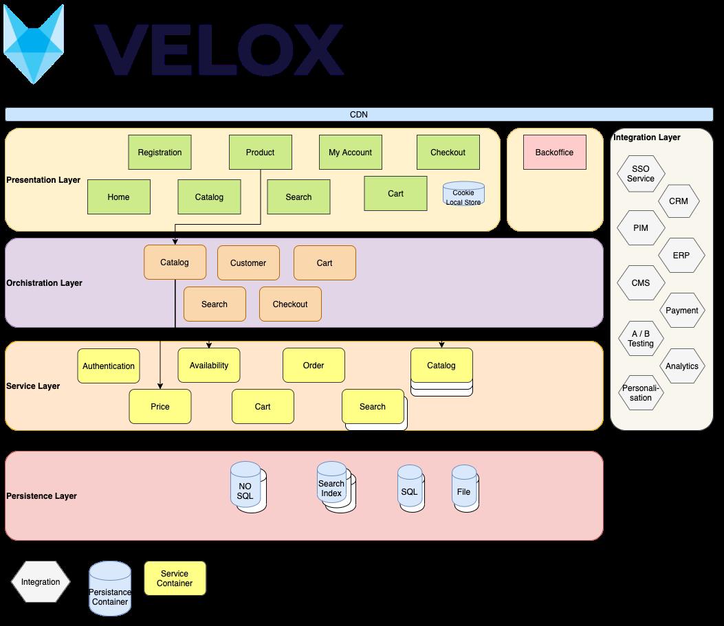 velox microservice architecture diagram
