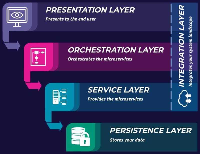 velox microservice software architecture diagram