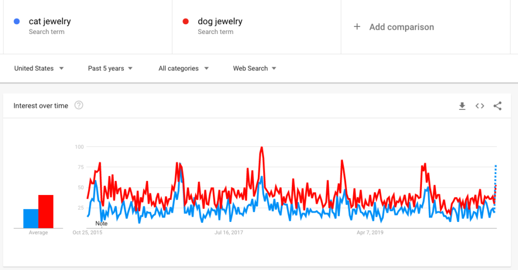 You can also use Google Trends to compare two different search terms.