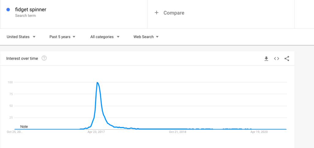 If your search query on Google trends looks like this, then you'll want to stay away from that product idea.