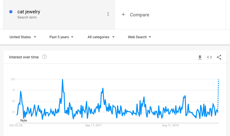 Google trends is great for seeing search volume for potential dropshipping ideas