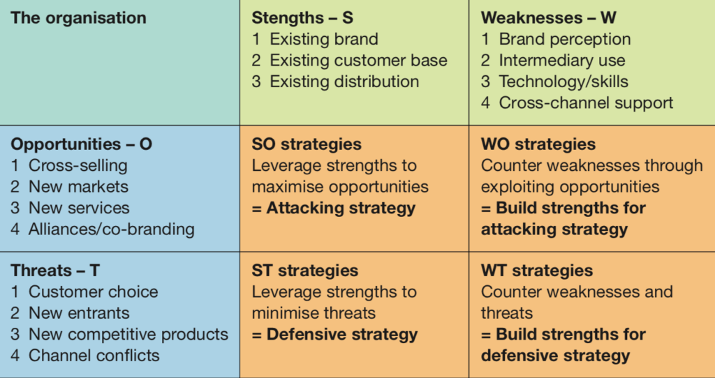 SWOT Analysis for digital business strategy by Dr. Dave Chaffey, co-founder of eCommerce advice site Smart Insights