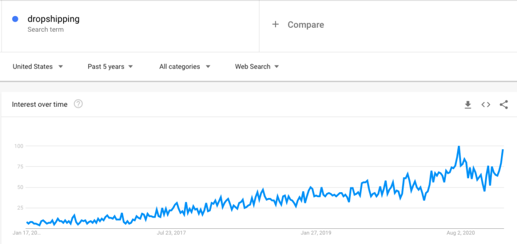 Dropshipping is on the rise! This google trends graph shows that more people are searching for dropshipping than ever before.